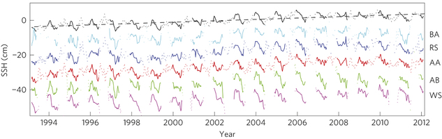 Antarctic Sea level Trend