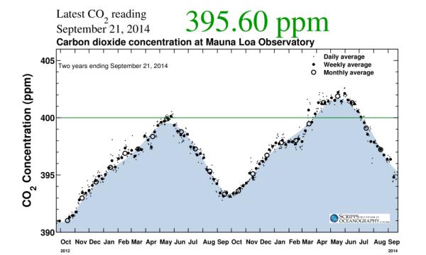 CO2 minimum september
