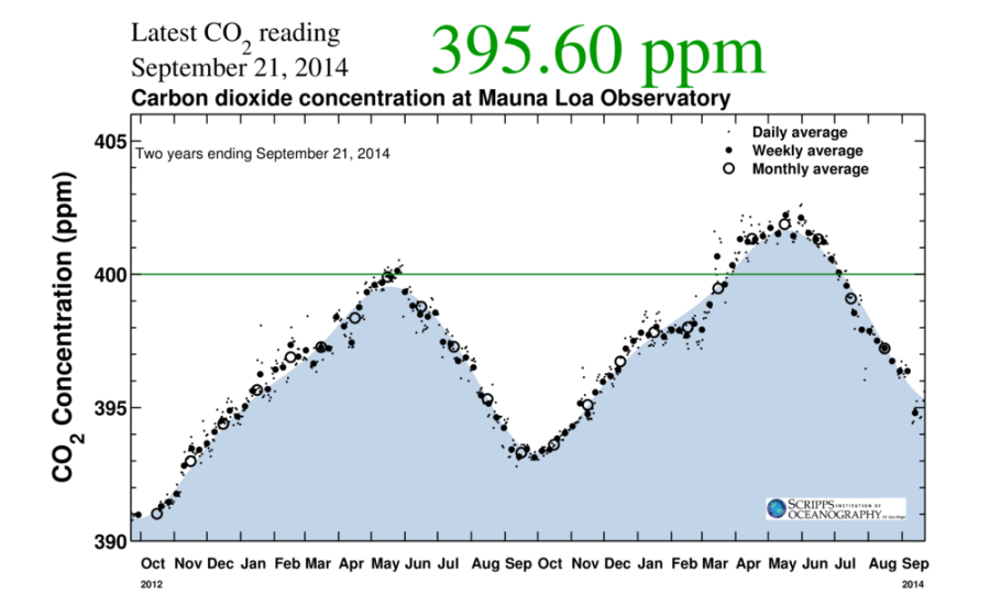 CO2 minimum september