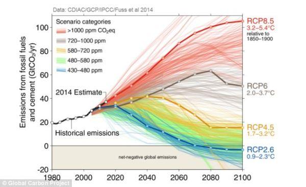 Global Carbon Emissions vs RCP Scenario