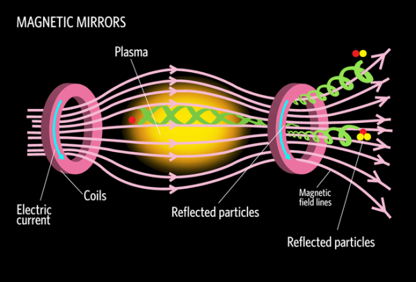 Fusion-Graphic Magnetic Mirrors