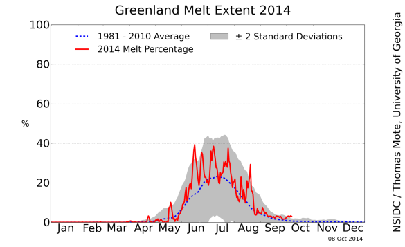greenland_melt_area_plot oct