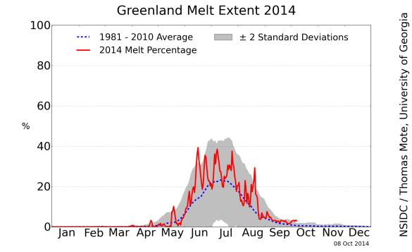 greenland_melt_area_plot oct