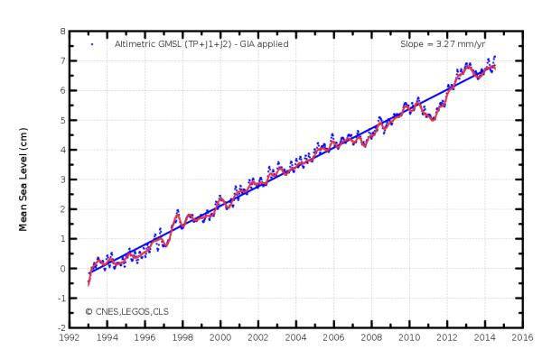 Sea level rise 1993 to 2014