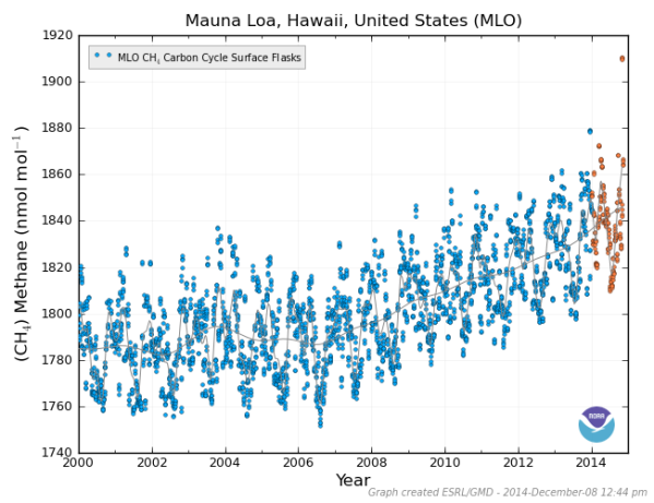 Mauna Loa Methane early December