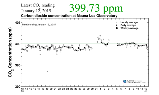2014 Begins at 400 ppm +
