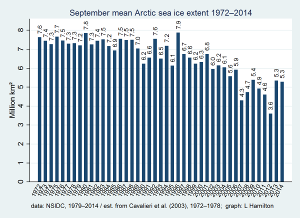 2014_sea_ice_NSIDC_extended