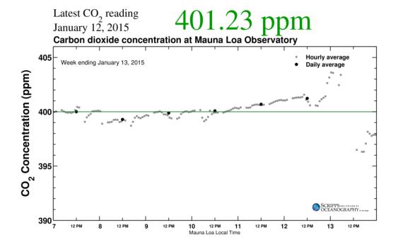 CO2 Spike