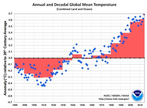 Decadal and Yearly Warming NOAA