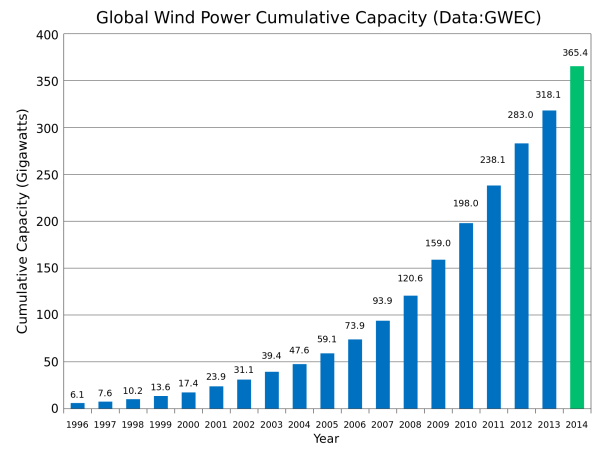 Global_Wind_Power_Cumulative_Capacity.svg