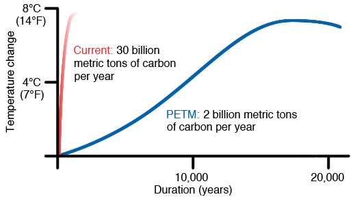 petm_vs_modern_emissions
