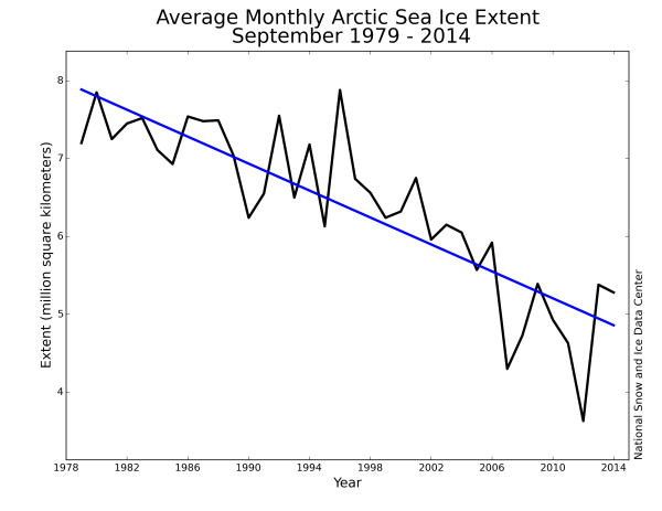 September Arctic Sea Ice Loss 1979-2014