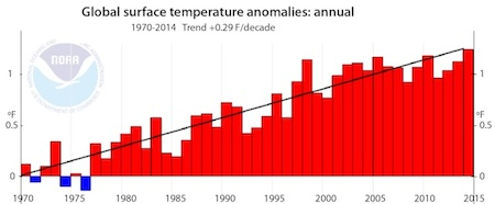 NOAA global surface temperature anomalies