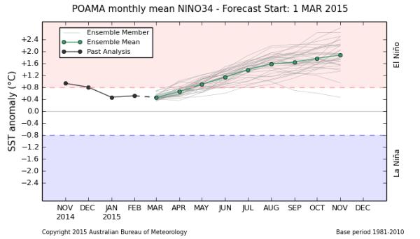 2015 El Nino