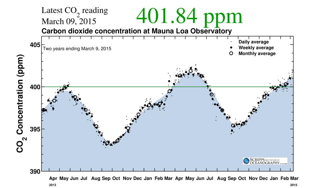 484 ppm CO2e | robertscribbler