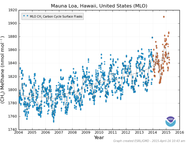 Mauna Loa Methane Measure 2004 to 2015