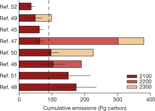 model estimates of potential carbon release from permafrost