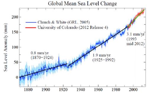 Hansen sea level rise