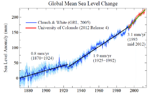 Hansen sea level rise