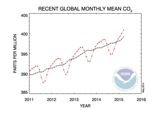 NOAA CO2