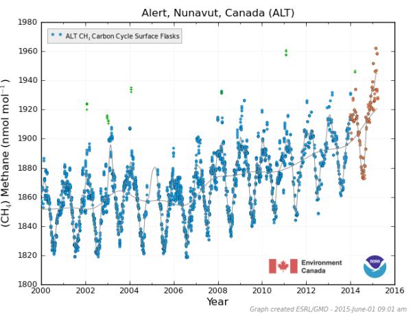 Alert, Canada Methane June 1 2015