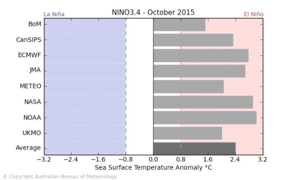 enso-outlook-bom-may15