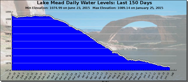 lake meade water levels