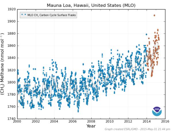 Mauna Loa Methane June 1 2015