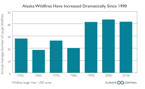 Number of wildfires larger than 1,000 acres
