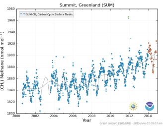 Summit Greenland Methane June 1 2015