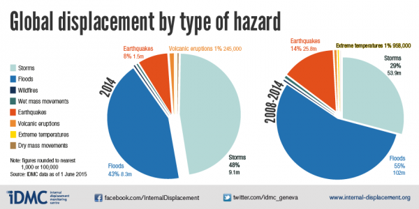 Displacement by hazard type