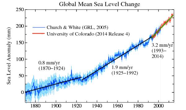 global sea level change