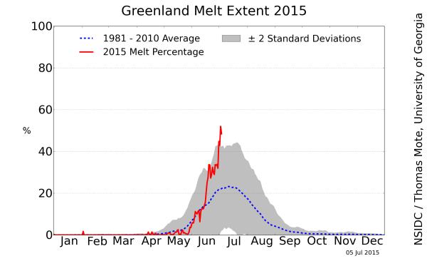 Greenland melt extent 2015