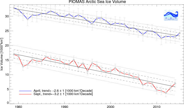 PIOMAS Volume Trend