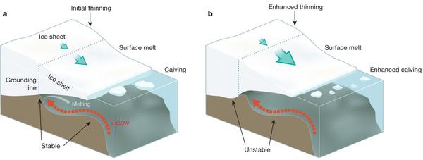 Retrograde slope Ross ice shelf