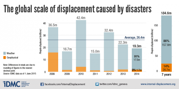 Scale of displacement