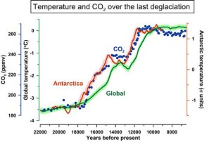 Temperature Change End of Last Ice Age