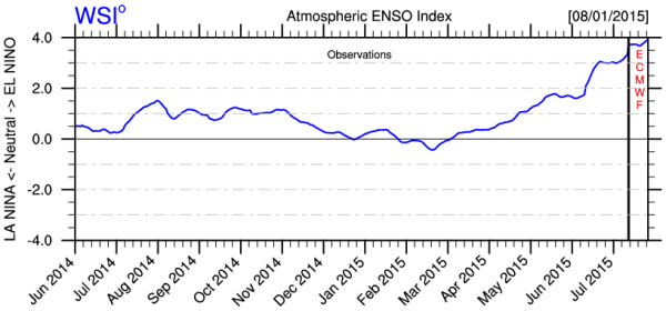 Atmospheric ENSO INDEX