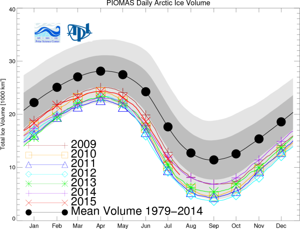 Sea ice Volume Losses PIOMAS
