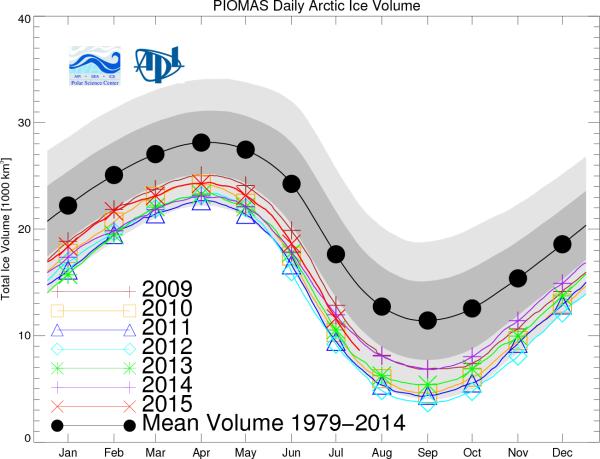 Sea ice Volume Losses PIOMAS