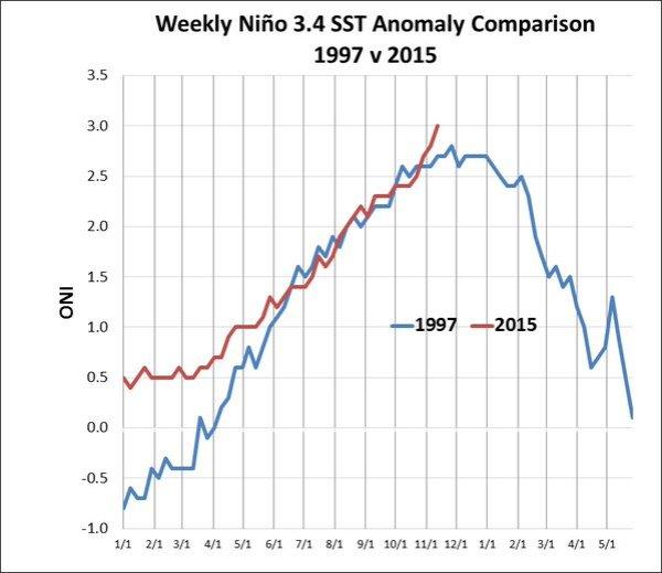 1997 vs 2015 El Nino