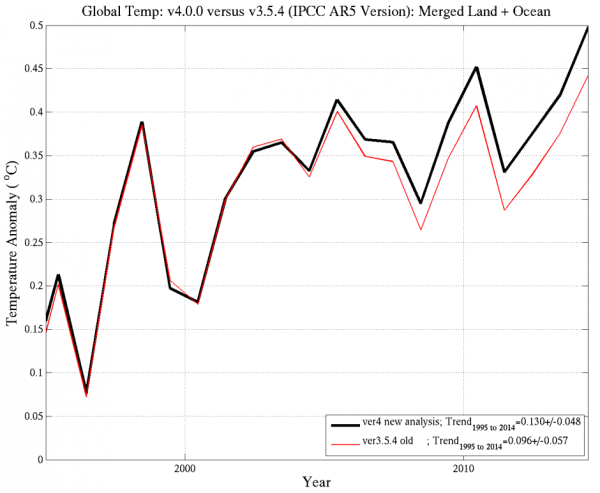 global-temperature-anomaly-time-series-and-trends