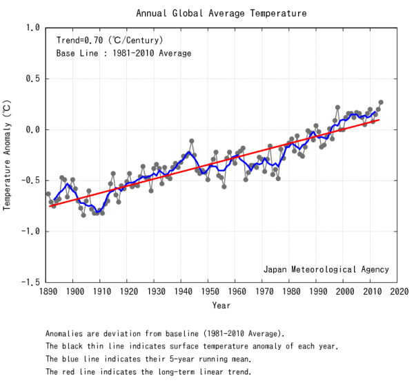 Japan Meteorological Agency Global temperatures through 2014 end