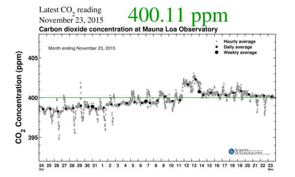 humankind s last days below 400 ppm co2 robertscribbler by 13 of 2015 atmospheric co2 levels at the mauna loa observatory had risen above the 400 ppm co2 threshold during 2015 just four months of the