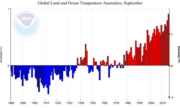 NOAA September Hottest On Record