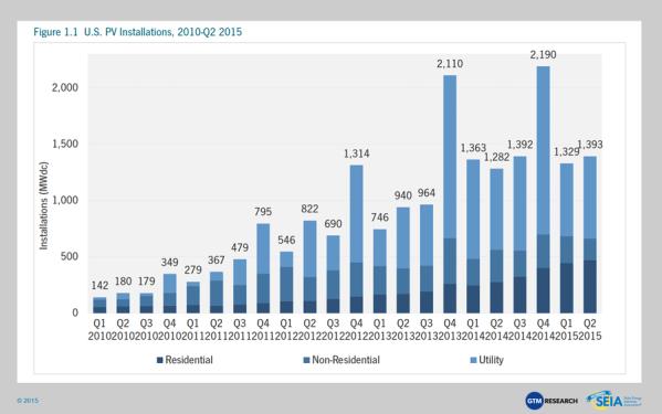US Solar Energy Adoption rate