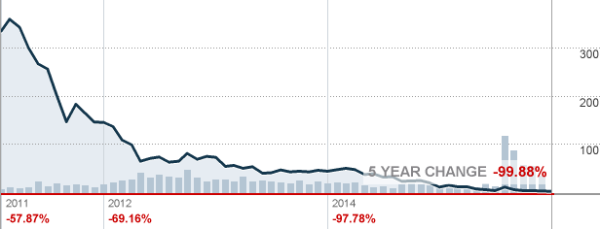 Arch Coal stock price