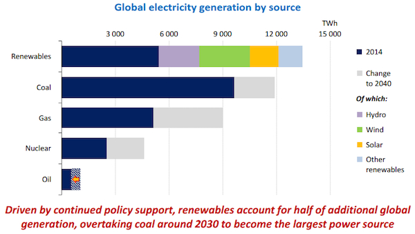 IEA Power by Source 2030