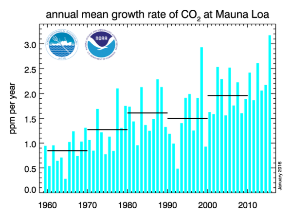 Annual mean CO2 Growth Rate
