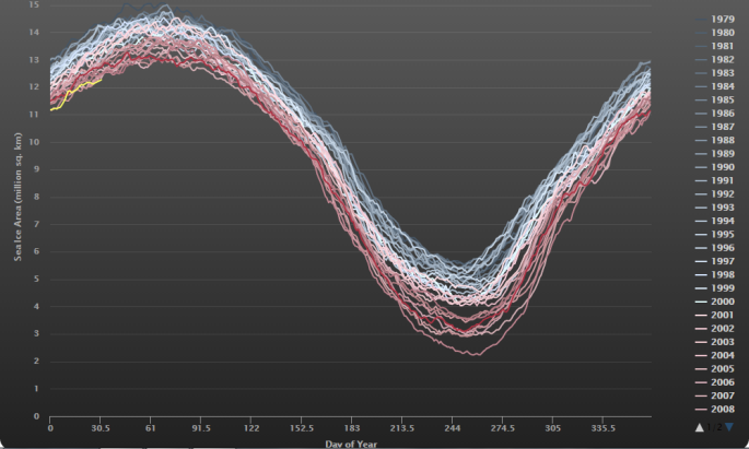 Arctic Sea ice area new record lows